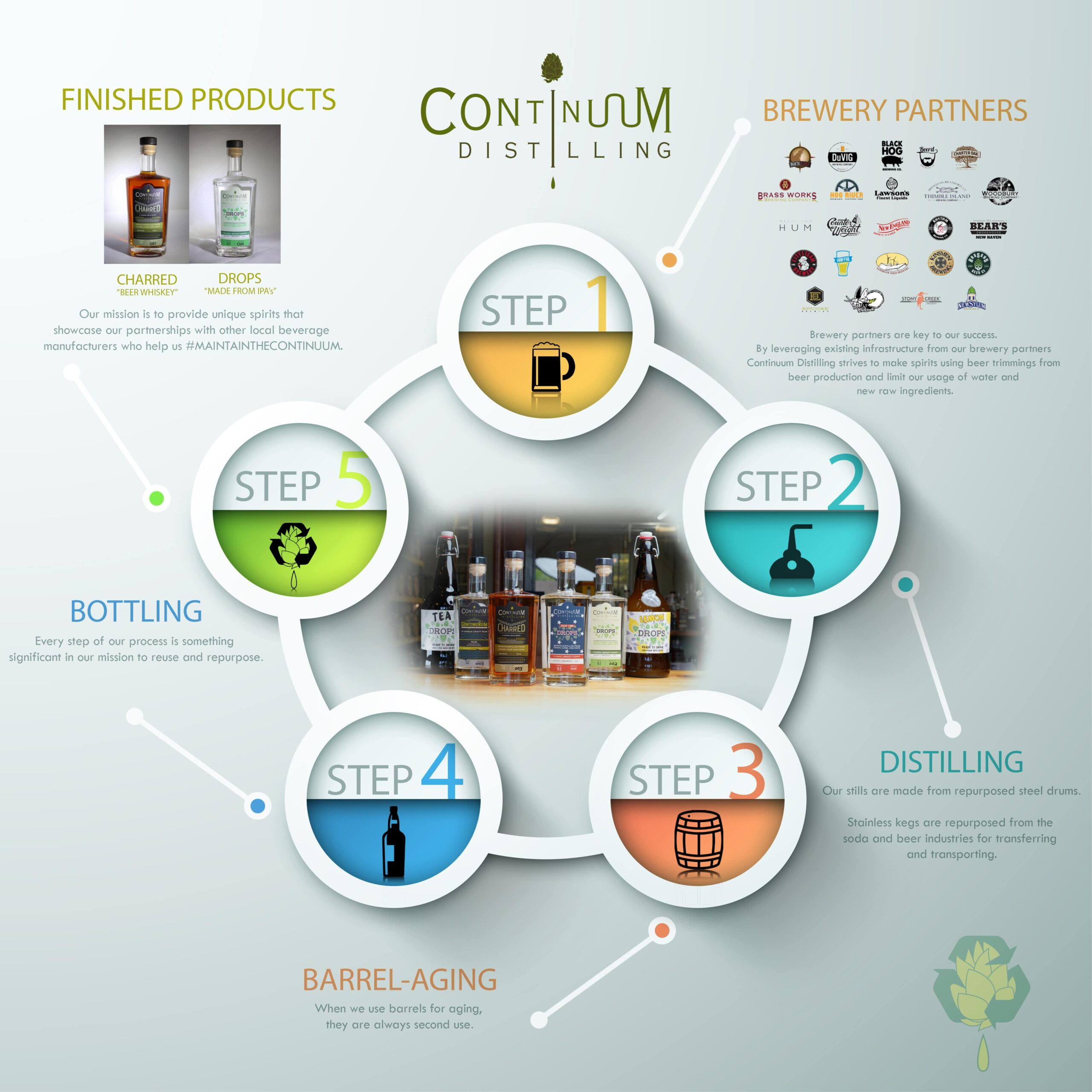continuum circle graphic connecticut distillery